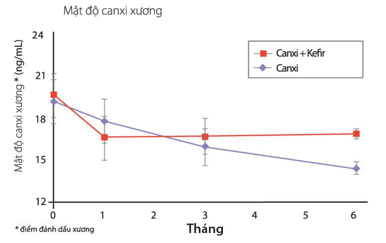 Phức hợp Kefir và Canxi giúp tăng khả năng hấp thu Canxi trong cơ thể
